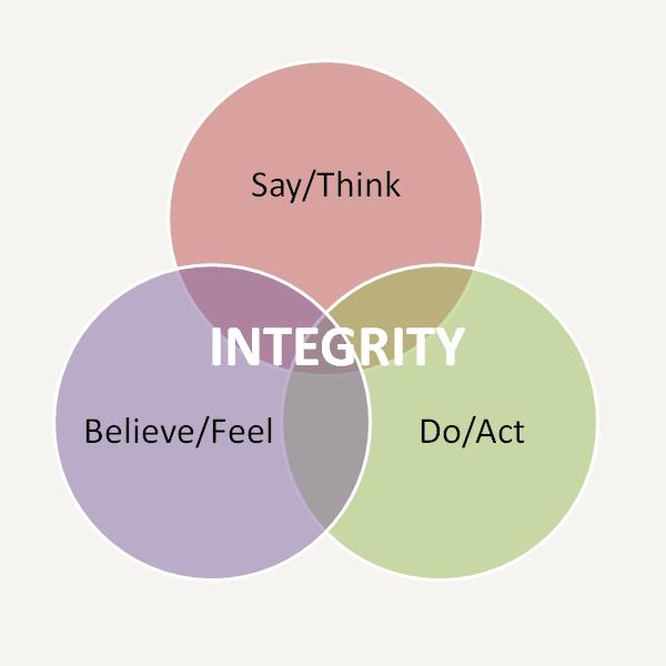 how to improve integrity at work